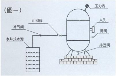 无塔供水设备的工作原理